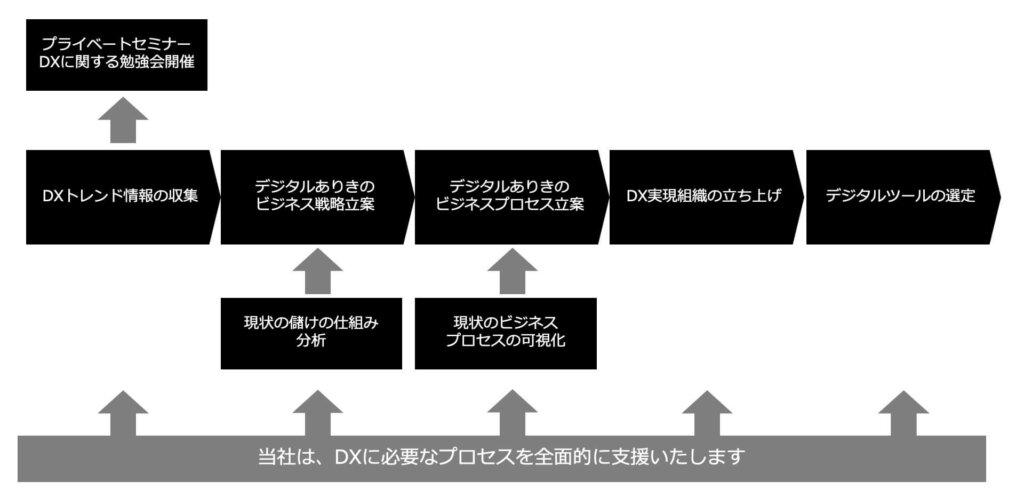 当社のDX支援のアプローチ